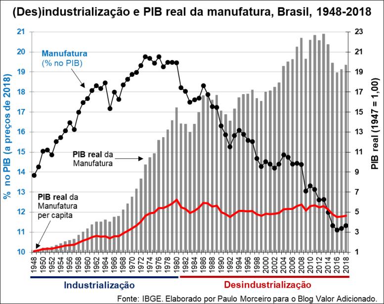 Desindustrialização 1948-2018